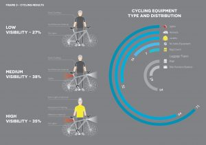 Results of study of cyclist clothing